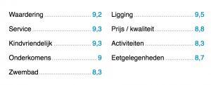 Zoover.nl geeft 9.2 aan Solemio